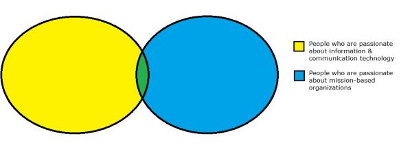 venn diagram #13ntc
