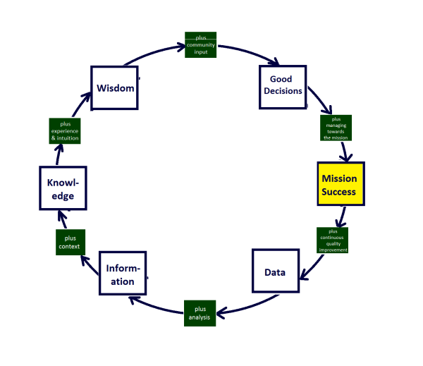 Visualizing the role of data for mission-based organizations - Round II
