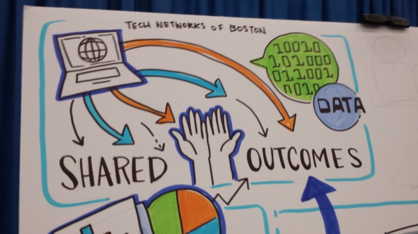 I (Deborah) took this photo at the Netsuite.Org booth, at the 2015 Nonprofit Technology Conference. Alas, I did not note down the name of the artist who did this drawing.